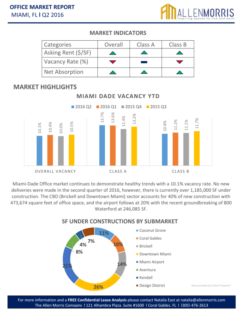 Office_market_report_Q2 2016